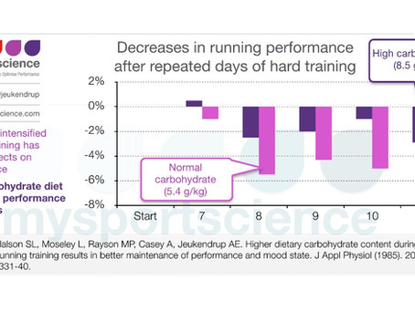 Higher carbohydrate intake reduces overtraining symptoms