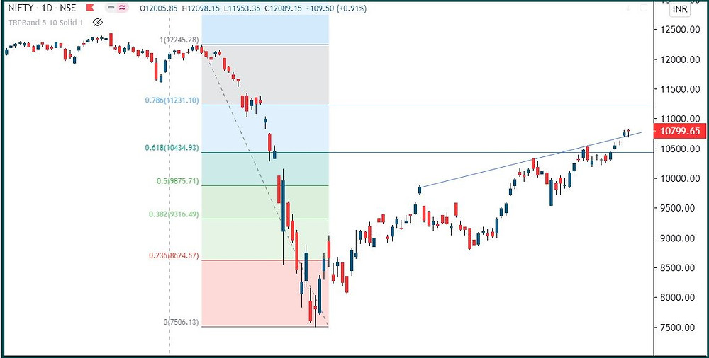 Nifty: Slow up move continues