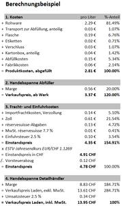 Fiktive Handelskalkulation - Olivenöl 1 Liter - Glasflasche - ab Abfüllwerk Italien (Berechnung: Silvan Brun)