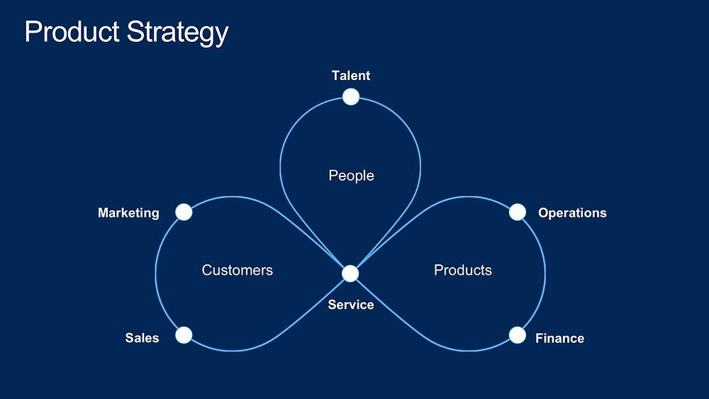 Microsoft - digital feedback loop