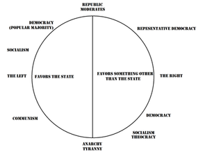 Battle Specter Opines: Political Compass