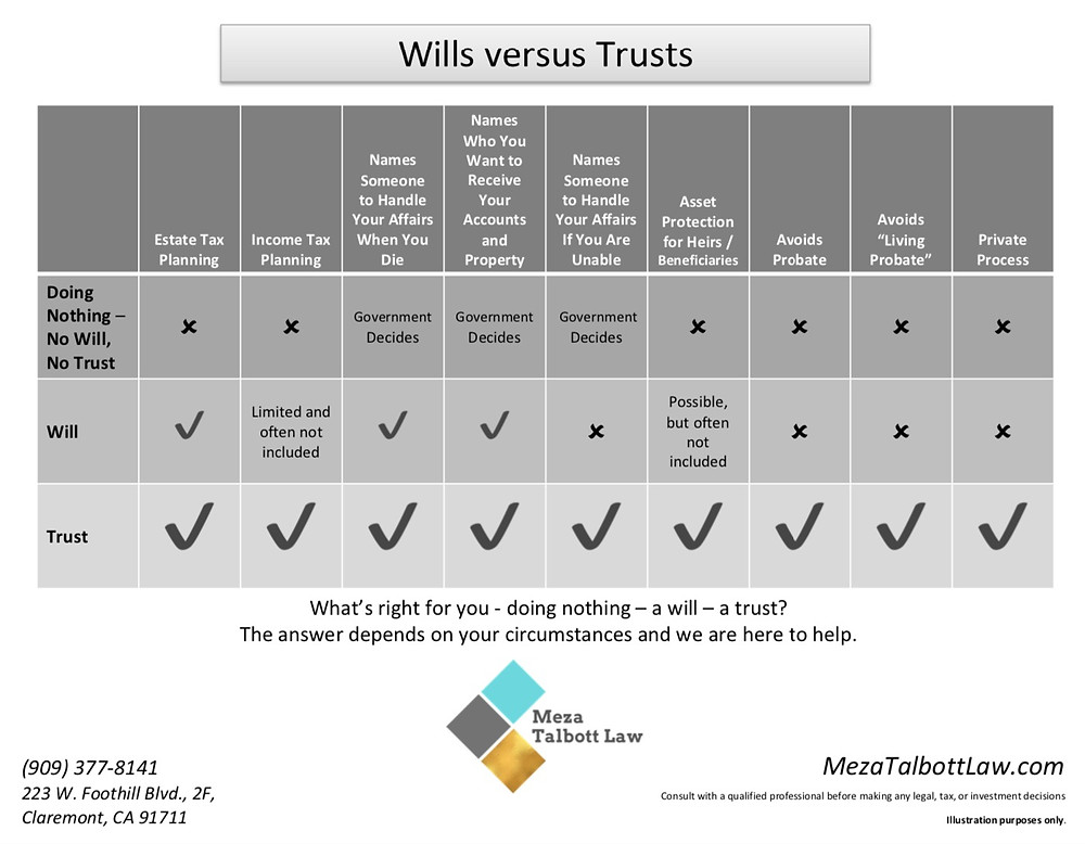 Find out the difference between a Will and a Living Trust