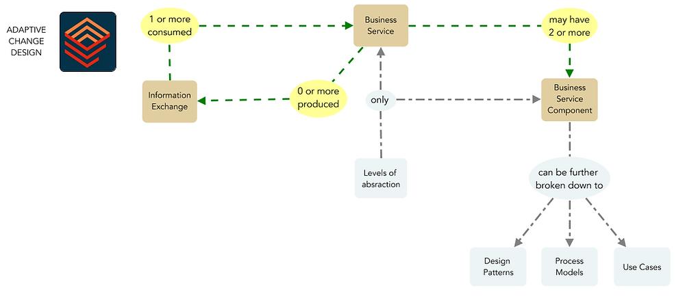 #acd #transfromation #designthinking #entarch #entawk #simplifiedtransformation #agile #productmanagement #projectmanagement   #businessagility #change #vuca #enterprisearchitecture #technologytransformations