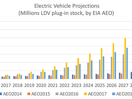 The OTHER Range Problem for Electric Vehicles