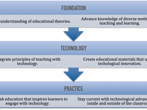 Introduction to Technology in Nursing Distance Learning