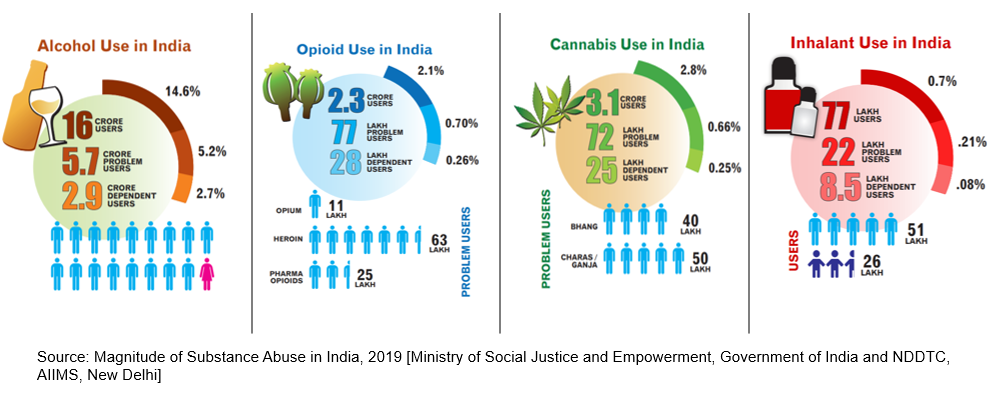 Statistics showing magnitude of substance abuse in India 2019