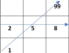 Arrows of Pythagoras in Numerology