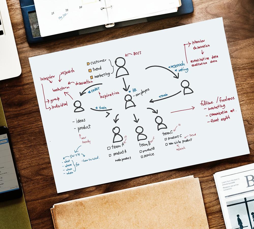 graphique d'un organigramme d'une entreprise