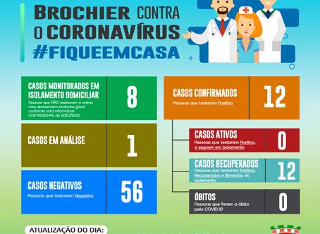 Atualização dos casos de coronavírus em Brochier – 15/06