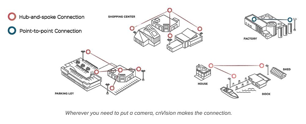 cnVision solution for surveillance cameras and CCTV