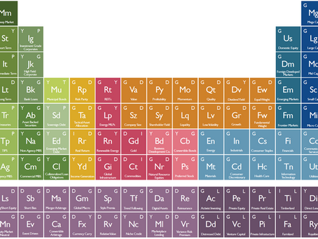 The Periodic Table of Investments.