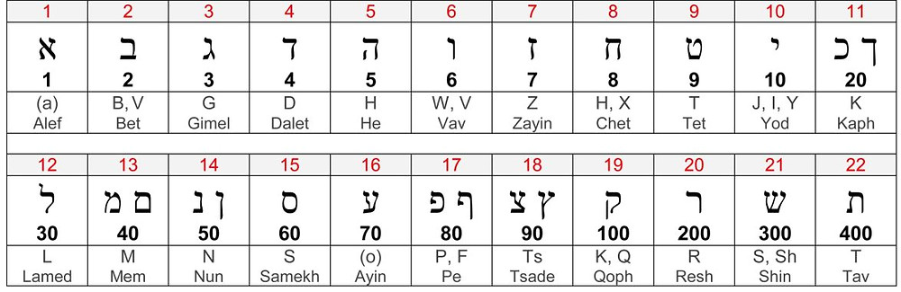 The Hebrew Alphabet (Aleph-Bet) and values