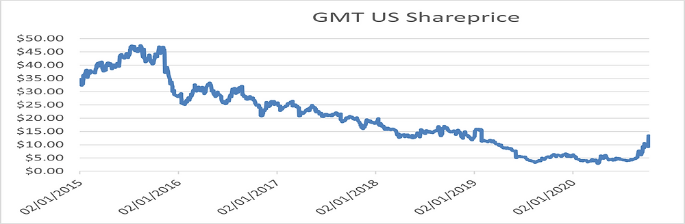 Gamestop share price volatility
