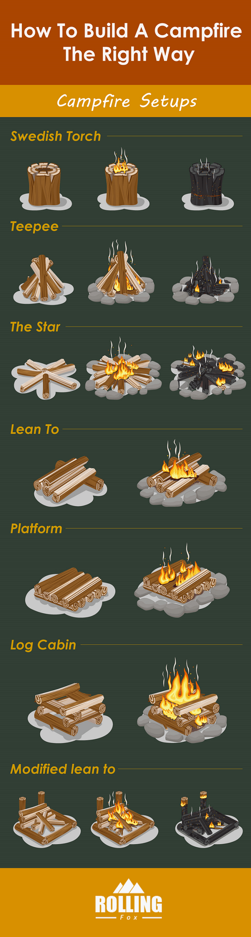 Showing the different campfire setups and the names of the style. Which one is yours? Or do you have your own special setup? Where do you get your wood for your campfire?