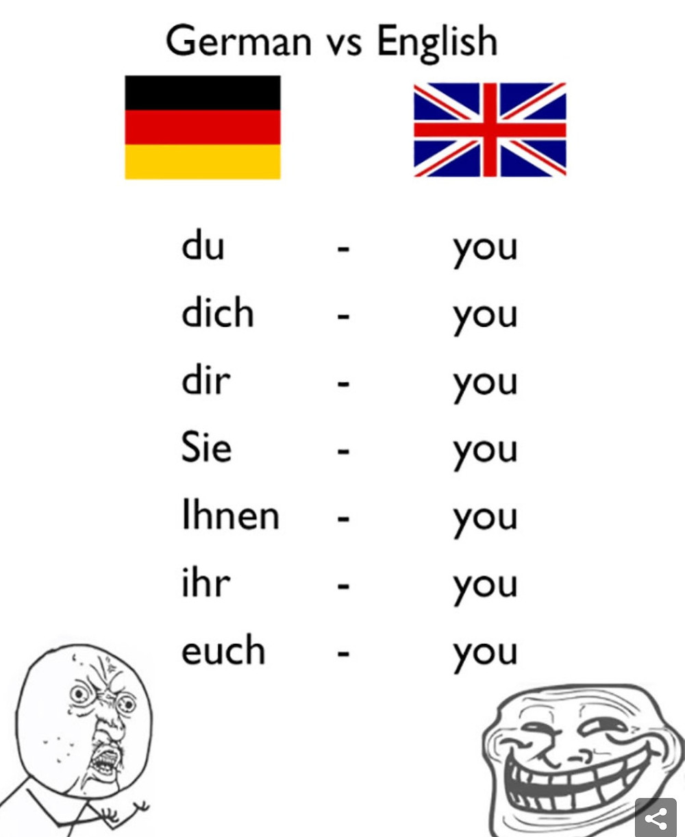 Pronouns in German and English