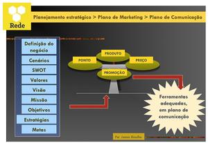 Ferramenta básica na gestão da comunicação é o plano de comunicação organizacional, que está intimamente ligado ao planejamento organizacional e ao plano de marketing da empresa. Por Joana Bicalho
