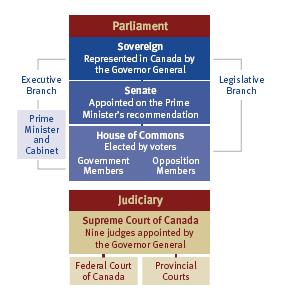 Como funciona a politica canadense