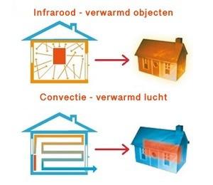 Centrale infrarood verwarming met ventilatie warmtepomp