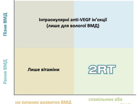 Омолодження структур сітківки Nova-Eye 2RT