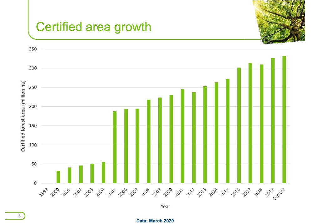 FSC forest growth from the PEFC publication of march 2020
