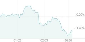 3개월 등락률 -13.03%