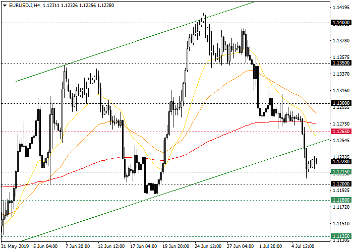 The EUR USD Technical Analysis of the Four-hour chart