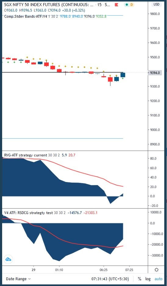 SGX Nifty - Rebounding from lows