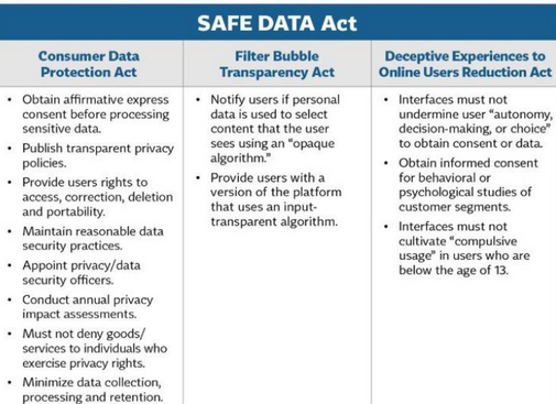Safe data privacy act