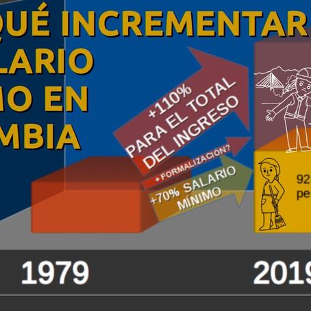 POR QUÉ INCREMENTAR EL SALARIO MÍNIMO COLOMBIANO - UNA MIRADA A 40 AÑOS DE HISTORIA