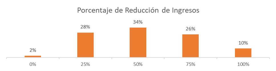 Porcentaje de Reducción de Ingresos Encuesta Coronavirus y Transporte Público