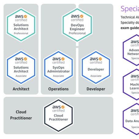 Навіщо бізнес-аналітику сертифікація AWS Cloud Practitioner