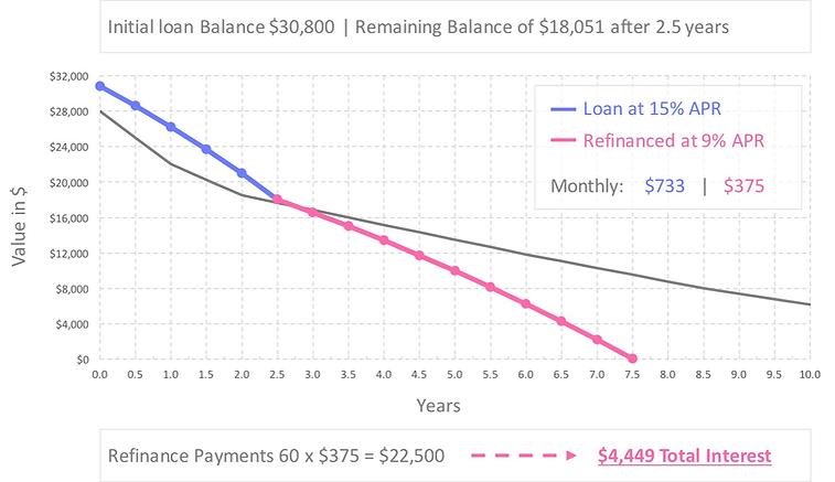 auto-loan-refinance-calculator-15-percent-apr-after-refinance.jpg