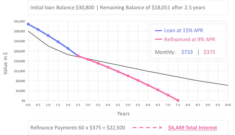 auto-loan-refinance-calculator-15-percent-apr-after-refinance.jpg