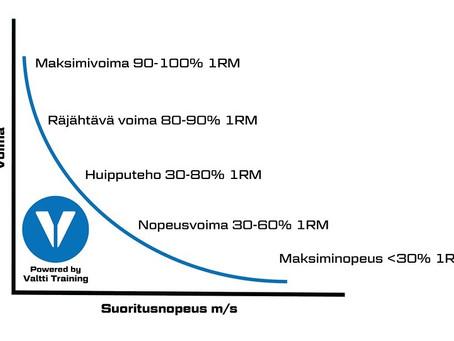 Valtti + Nopeus- ja nopeusvoimaharjoittelu käytännössä, sekä näiden erot