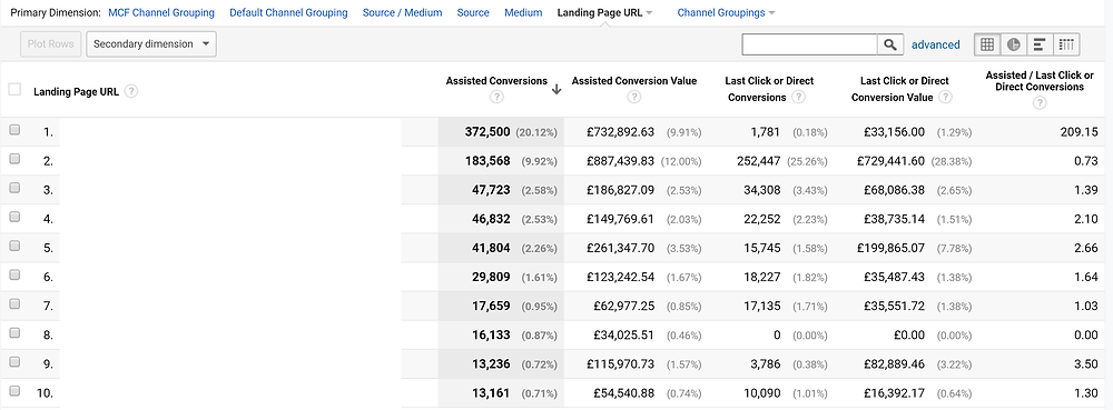 An example of a Multi-Channel Funnel Report in Google Analytics