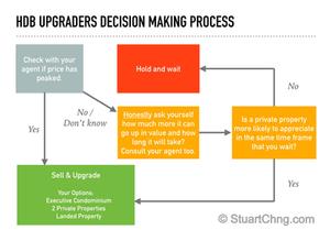 Should i sell my hdb flat? A decision making process