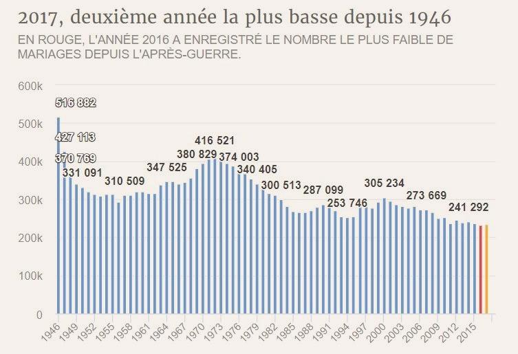 Graphisme du nombre de mariage célébré annuellement en France depuis 1946