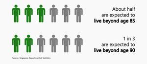 Life Expectancy of Singaporeans