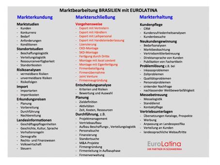 Alle Dienstleistungen von EUROLATINA auf einen Blick!
