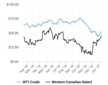 Oil Index Graphic