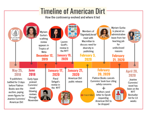 Infographic of American Dirt