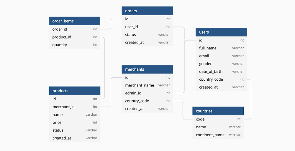 Free Database Diagram Design Tools