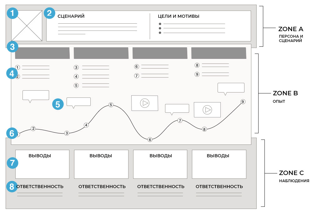 (перевод: Deconstruction of a Customer Journey Map, NNG)