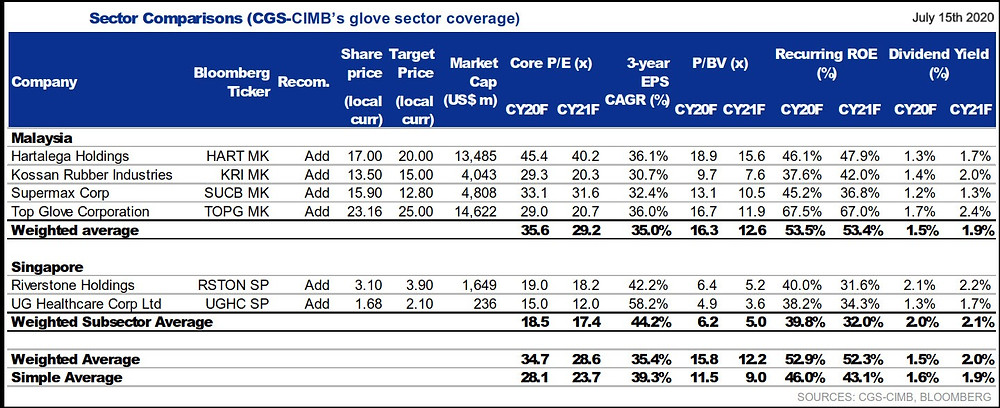 Chart showing sector Comparison of the major glove manufacturers in KLSE and SGX (Singapore Stock Exchange) dated 15th July 2020