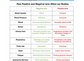 How Positive and Negative Ions Affect our Bodies