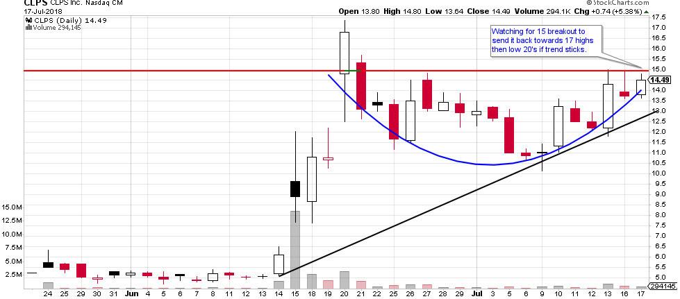 CLPS stock chart