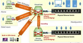 Такие разные VPN