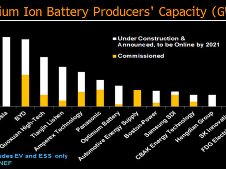 Energy Storage System Battery Types and Technology