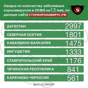 Сводка по количеству заболевших коронавирусом в СКФО на 13 мая,