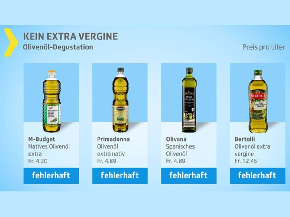 Olivenöle mit vergleichsweise hoher Rotation schnitten im Test als fehlerhaft ab (Bild: Kassensturz, SRF)